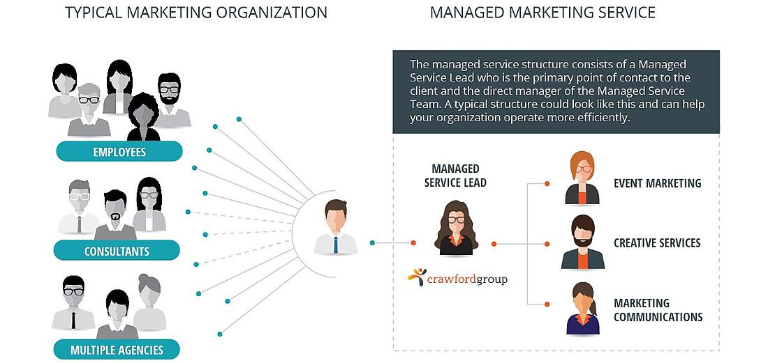 crawford-group_managed-marketing-service.jpg